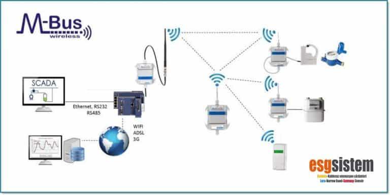 wireless mbus, kablosuz mbus nedir