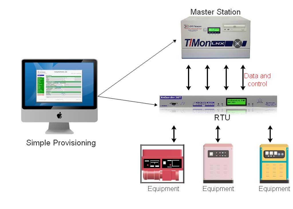 RTU ve Scada sistemi nasıl çalışır